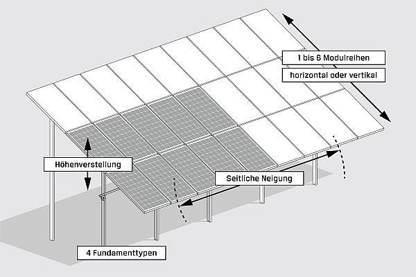 Flexible Faktoren des GMS® FLEX-Montagesystems