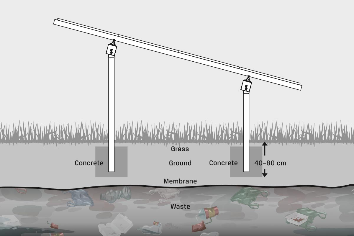 GMS® MAX foundation for landfills